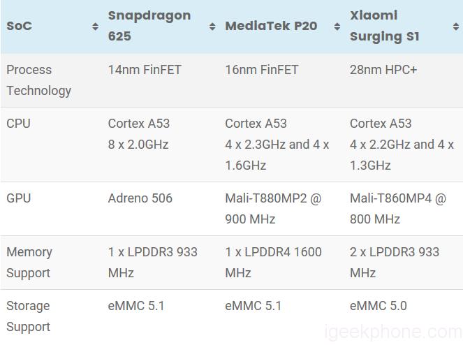 Redmi Note 4X Snapdragon 625 VS Meizu M3X Helio P20 VS Xiaomi MI5C