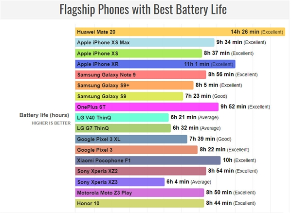 phones with the longest battery life