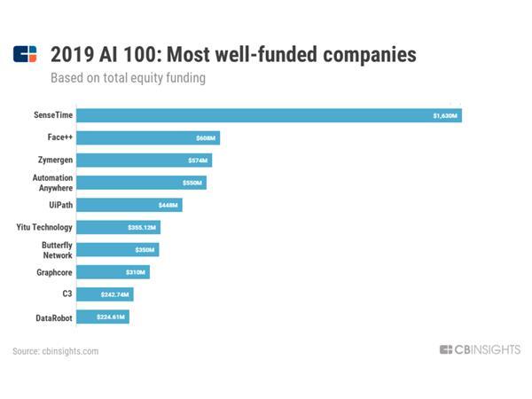 Top 100 AI startups