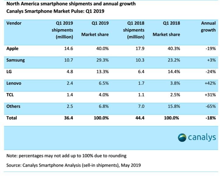 Le marché des smartphones en Amérique du Nord