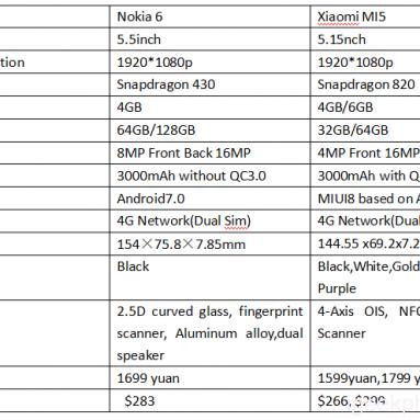 Nokia 6 vs Xiaomi MI5 Specifikace Smartphone, Design, Antutu, Fotoaparát, Baterie Recenze