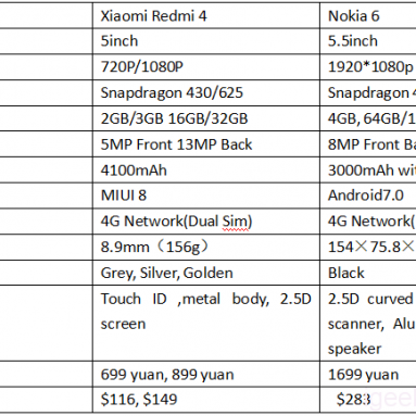 Nokia 6 VS Xiaomi Redmi 4 Design, Antutu, recenze fotoaparátů a baterií