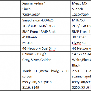 Xiaomi Redmi 4 VS Meizu M5 디자인, 하드웨어, 배터리 검토