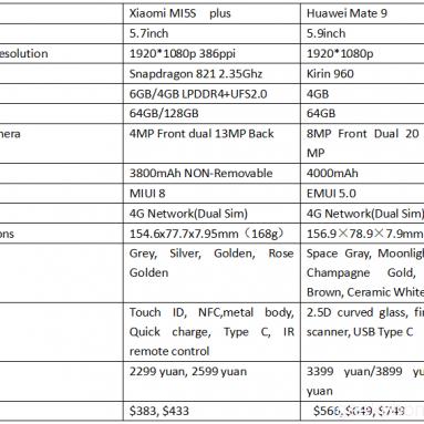 Huawei मेट 9 वीएस Xiaomi MI5S प्लस डिजाइन, Antutu, कैमरा, बैटरी, ओएस समीक्षा