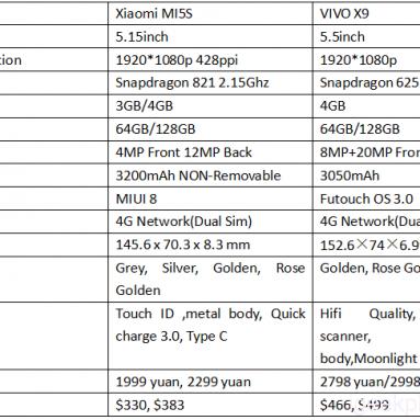 VIVO X9 VS Xiaomi MI5S Ulasan Lengkap, Mana Yang Lebih Baik?