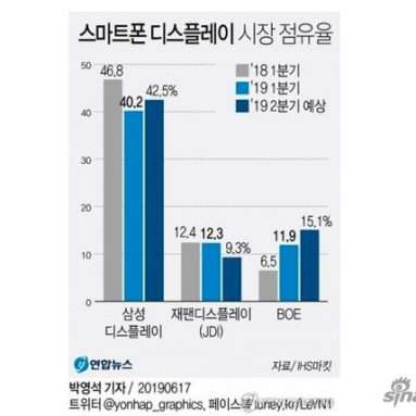 Samsung Is The Number One Mobile Screen Supplier In The World