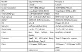 Xiaomi MI5S Plus VS Oneplus 3 Design, Antutu, Camera, Battery Review