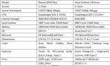 Xiaomi MI5S Plus VS Asus Zenfone 3 Deluxe Design, Antutu, Battery, Camera Review