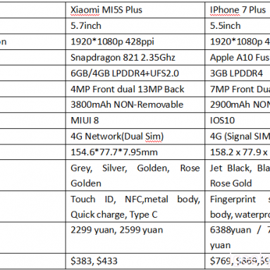 Xiaomi MI5S Plus vs Iphone 7 Plus Design, hardware, baterie, recenze fotoaparátu